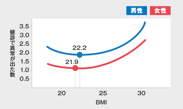 肥満度における病気リスクのグラフ