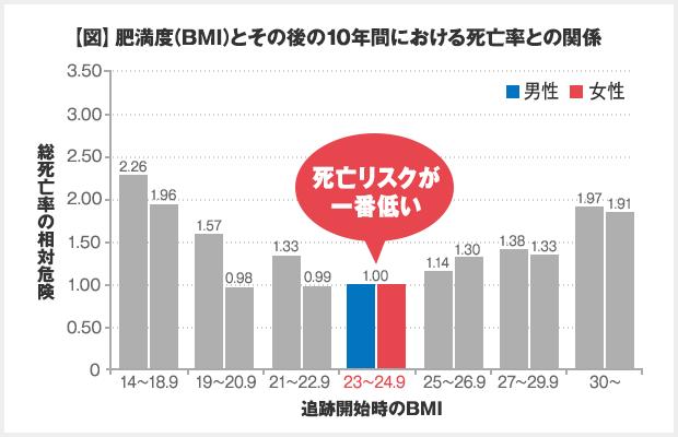 BMI23~24.9の死亡リスクが一番低い