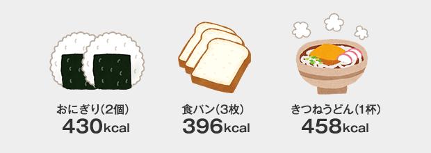 おにぎり2個=約430kcal、食パン3枚=約396kcal、きつねうどん1杯=458kcal