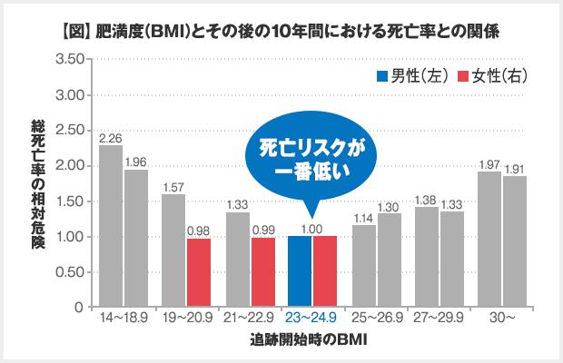 【図】肥満度(BMI)とその後の10年間における死亡率との関係