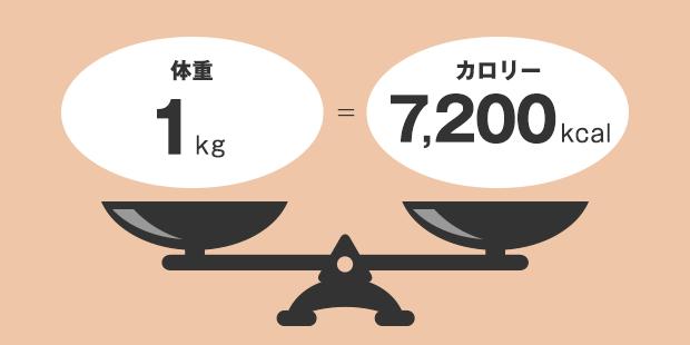 体重を1kg=カロリー7,200 kcal