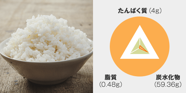 たんぱく質:4g 脂質:0.48g 炭水化物:59.36g