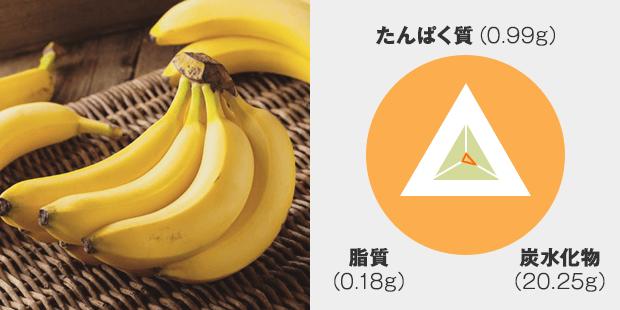 たんぱく質:0.99g 炭水化物:20.25g 脂質:0.18g
