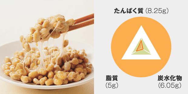 たんぱく質:8.25g 炭水化物:6.05g 脂質:5g