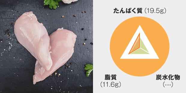 たんぱく質:19.5g 脂質:11.6g