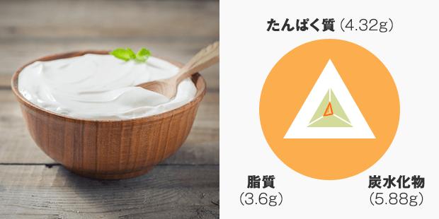 たんぱく質:4.32g 炭水化物:5.88g 脂質:3.6g